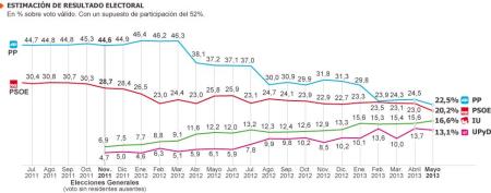 Perspectivas PSOE-PP