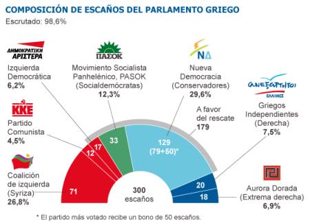 Resultadocomicios griegosjunio2012
