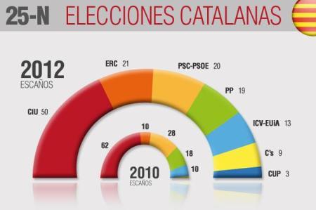 Resultados-elecciones-catalanas-25-N
