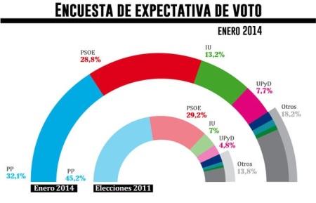 Encuesta-eldiarioes_EDIIMA20140110_0323_1