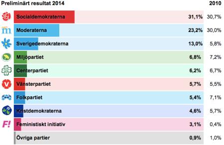 Eleccions suecia